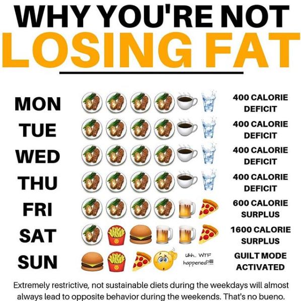 Not losing fat